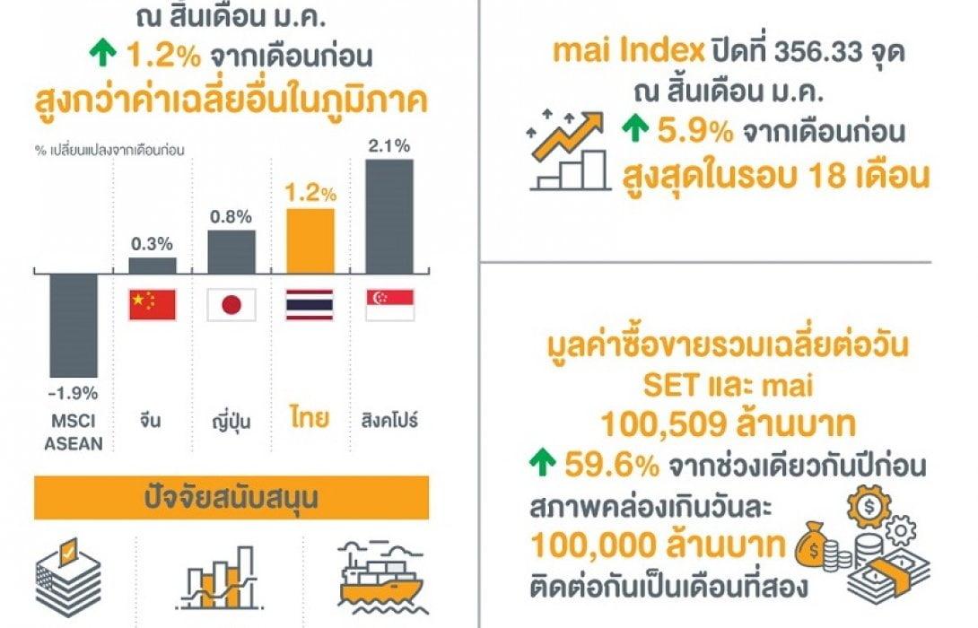 SET เดือนมกราคมปรับบวกเหนือภูมิภาค อานิสงส์เศษฐรกิจโลกฟื้น-ส่งออกไทยบวก